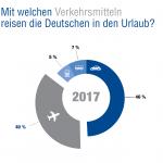 Statistik zur Nutzung von Verkehrsmitteln, Deutscher Reiseverband 2018